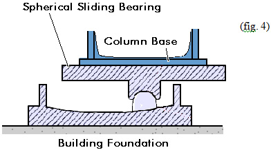 how to make isolation bearings